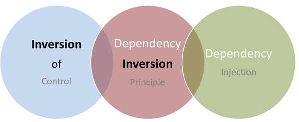 Inversion Of Control Dependency Inversion Principle Dependency